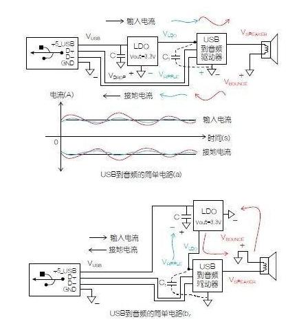 电路接地与供电模块原理解析(一)