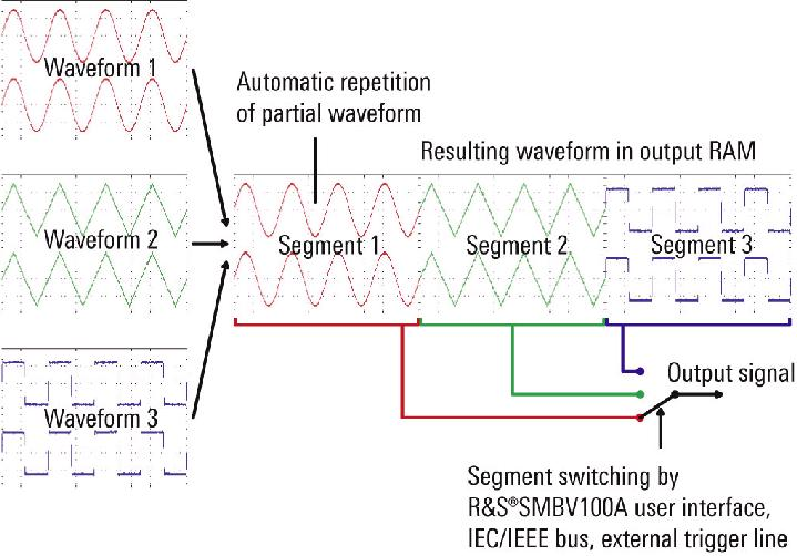 smbv100a矢量信号发生器