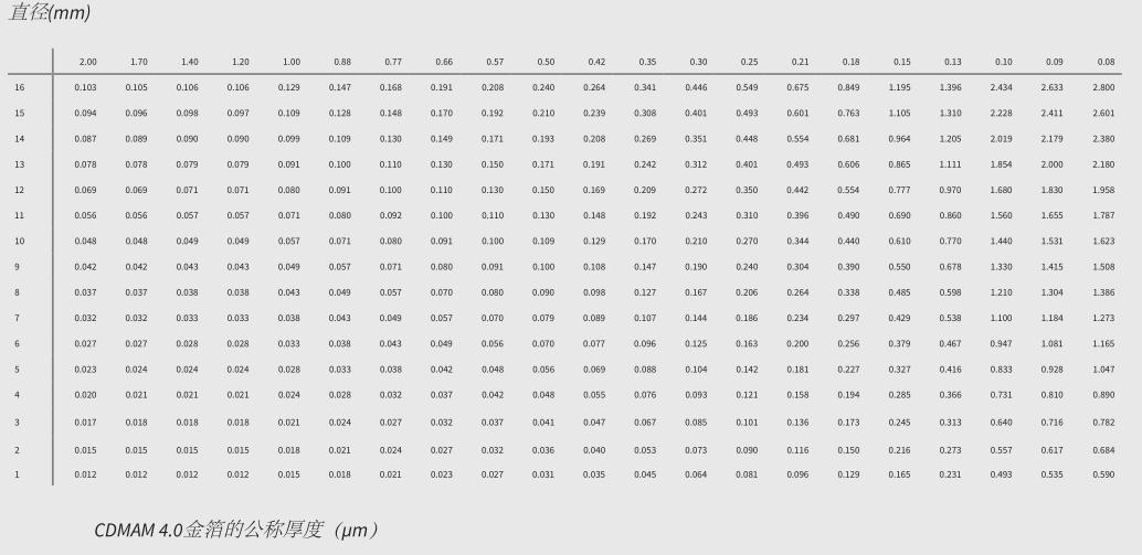 CDMAM 4.0 模体 下一代乳房X线造影术低对比度细节模体