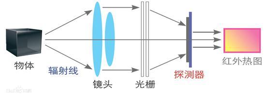 技术文章 红外热像仪工作原理  热像仪是利用红外探测器和光学成像