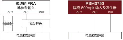 PSM3750频率响应分析仪-1