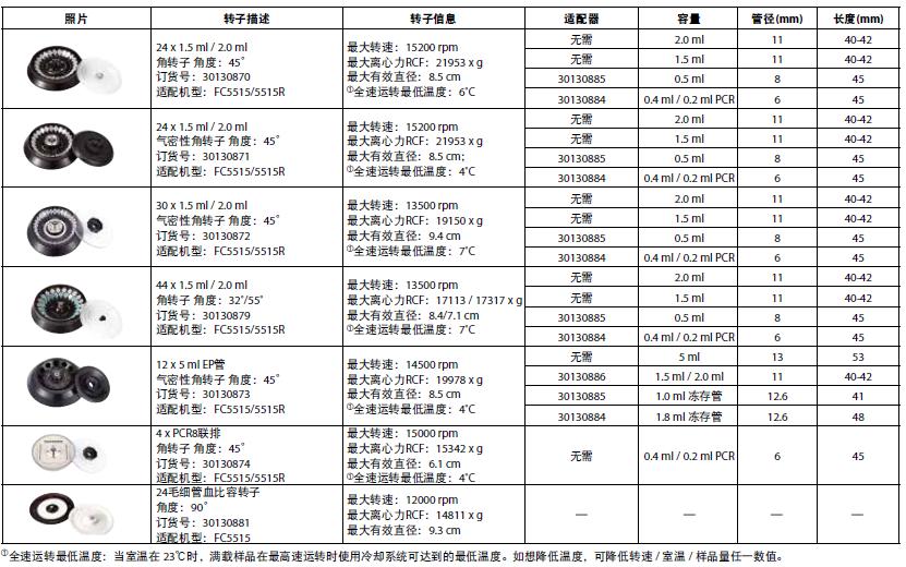FC5515/FC5515R转子信息一览表